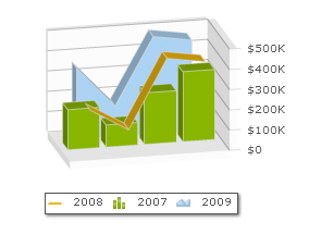 oomfo charts PowerPoint plugin - Combination Chart Example: 1