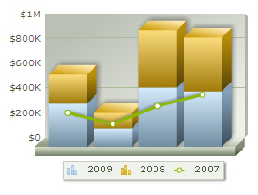 oomfo charts PowerPoint plugin - Combination Chart Example: 2