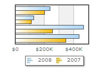 oomfo charts PowerPoint plugin - Multi Series Example: 5