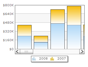 oomfo charts PowerPoint plugin - Scroll Chart Example: 2